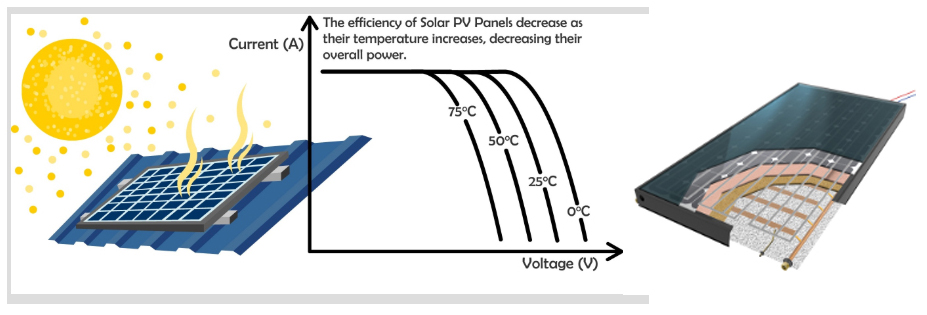 Pvt Hybrid Solar Panel With Simultaneous Thermal And